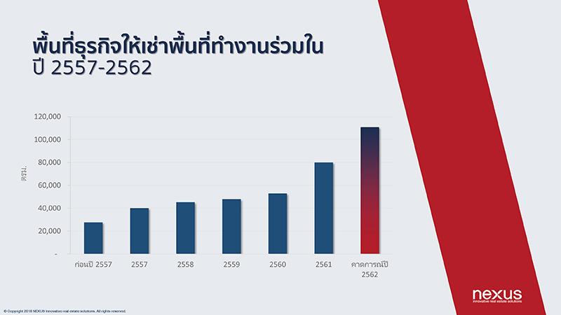 พื้นที่ธุรกิจให้เช่าพื้นที่ทำงานร่วมในปี 2557-2562