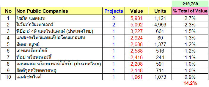 บริษัทพัฒนาที่ดิน (บริษัทจำกัด) ที่มีมูลค่าการพัฒนามากที่สุด