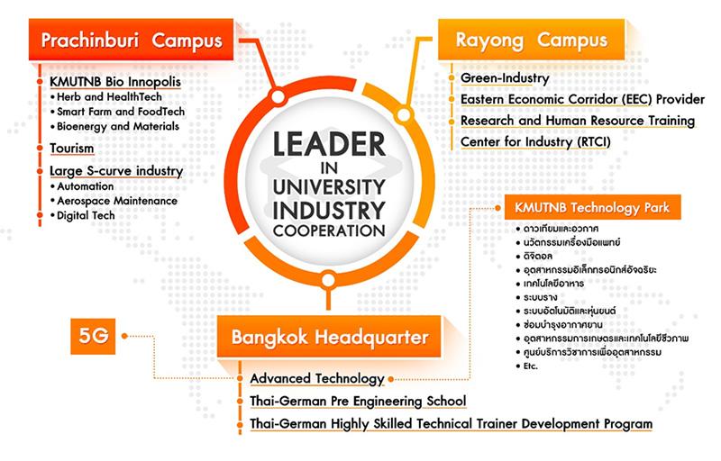 มจพ. การบริหารกลยุทธ์ (Strategic Management) และการพัฒนาองค์กร (Organization Development)