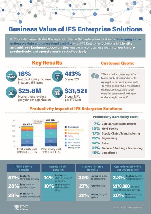 IDC เผยแอพพลิเคชันของ IFS เพิ่มประสิทธิภาพการผลิตขึ้น 18%