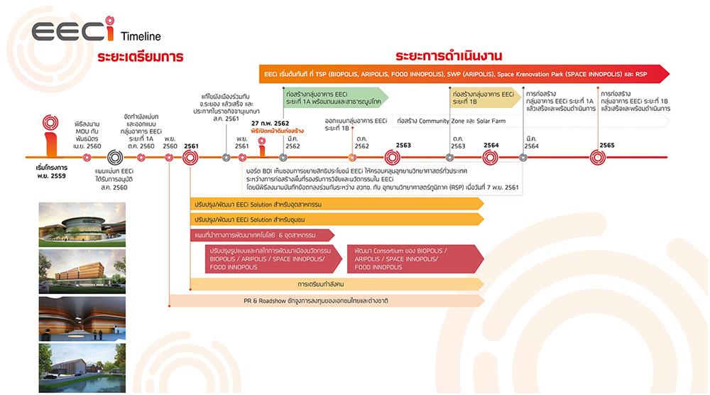 EECi Timeline