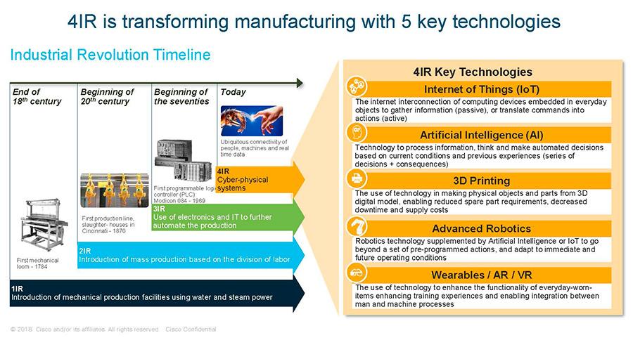 ภาคการผลิตปรับใช้เทคโนโลยี 4IR