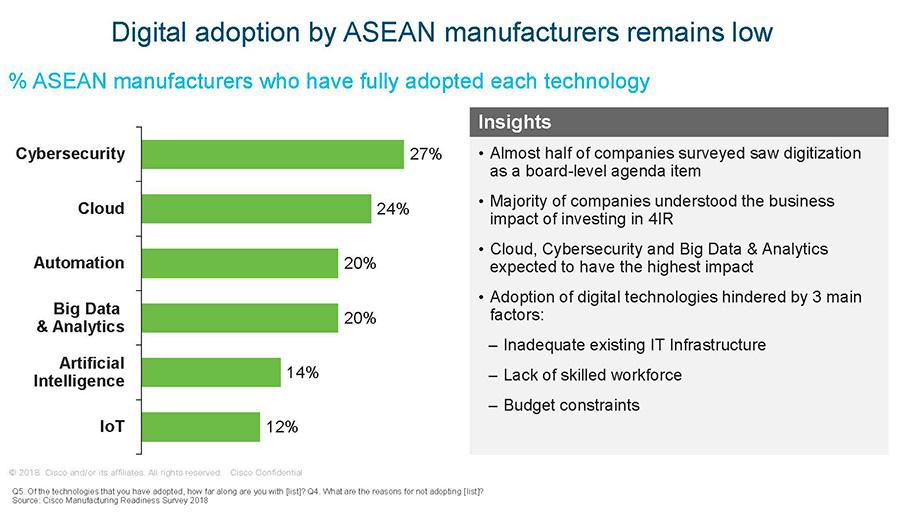 การใช้เทคโนโลยีในยุคอุตสาหกรรม 4.0 ของภาคการผลิตในอาเซียน
