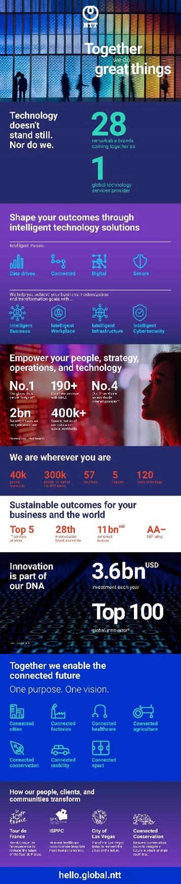 NTT ผนึกกำลังองค์กรชั้นนำ 28 แห่งร่วมเปิดบริษัทให้บริการเทคโนโลยีระดับโลกแห่งใหม่ที่กรุงลอนดอน