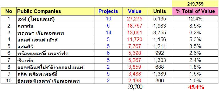 บริษัทพัฒนาที่ดิน (บริษัทมหาชน) ที่มีมูลค่าการพัฒนามากที่สุด