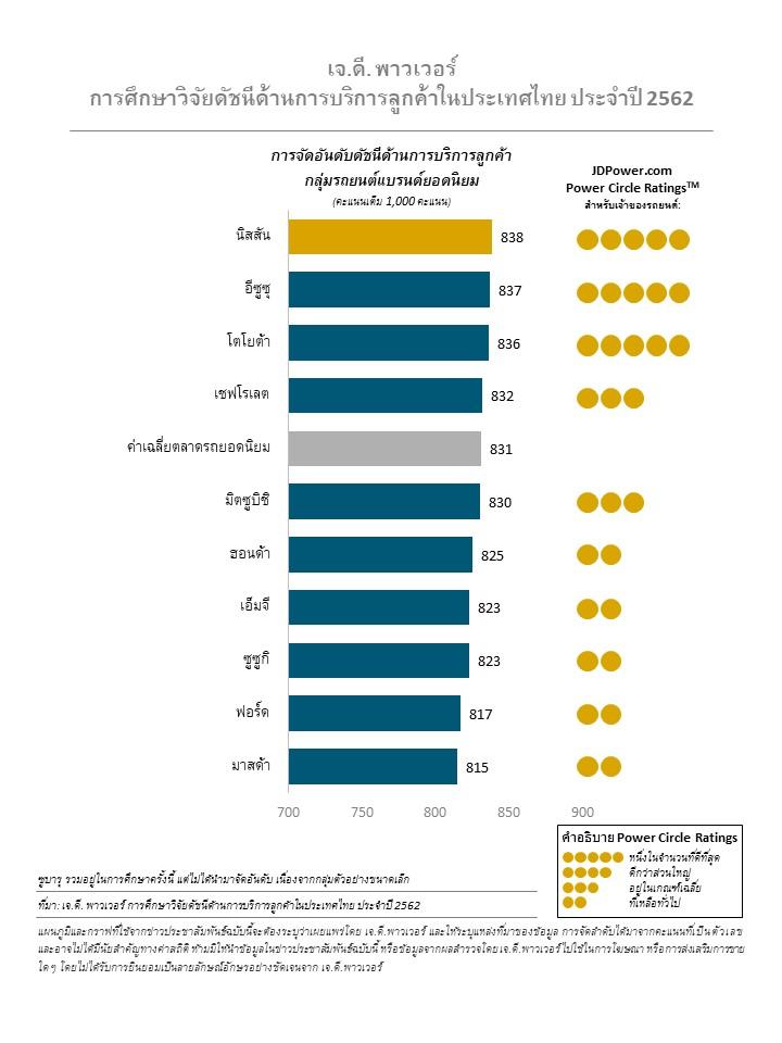 ผลการศึกษาวิจัยดัชนีด้านการบริการลูกค้าในประเทศไทย ประจำปี 2562 โดยเจ.ดี. พาวเวอร์