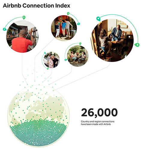 Airbnb Connection Index