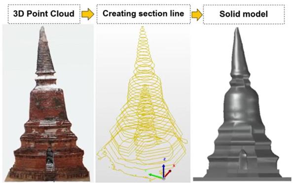 ผลงานเทคโนโลยีสแกนวัตถุ 3 มิติ ประเมินสภาพโบราณสถานวัดหลังคาขาว โดยนศ.มจธ.คว้ารางวัลงานวิจัยเด่นจาก สกสว.