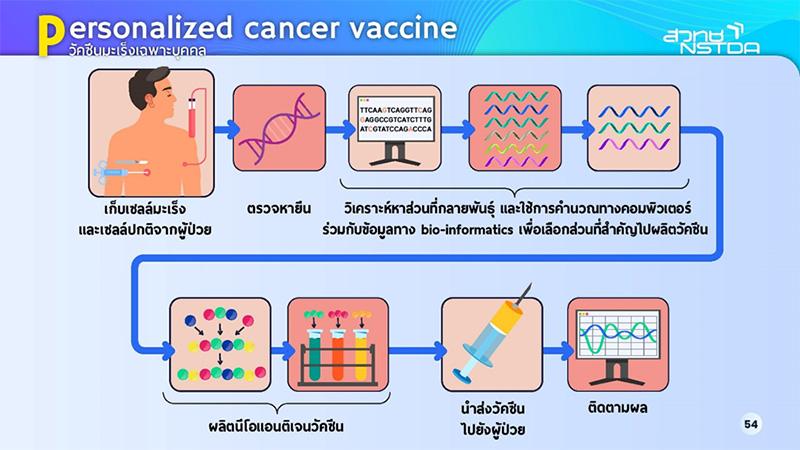 วัคซีนมะเร็งเฉพาะบุคคล