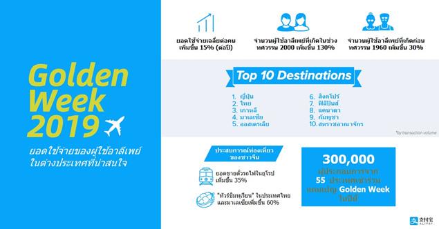 อาลีเพย์เผยไทยมีปริมาณธุรกรรมอันดับ 2 ของโลกช่วงสัปดาห์เฉลิมฉลองวันชาติจีน ส่วนยอดทัวร์ชิมทุเรียนในไทยมาแรงเพิ่มขึ้น 60%