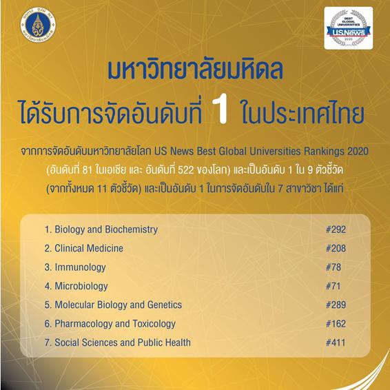มหาวิทยาลัยมหิดล ได้รับการจัดอันดับที่ 1 ในไทย โดย US News Best Global Universities Rankings 2020
