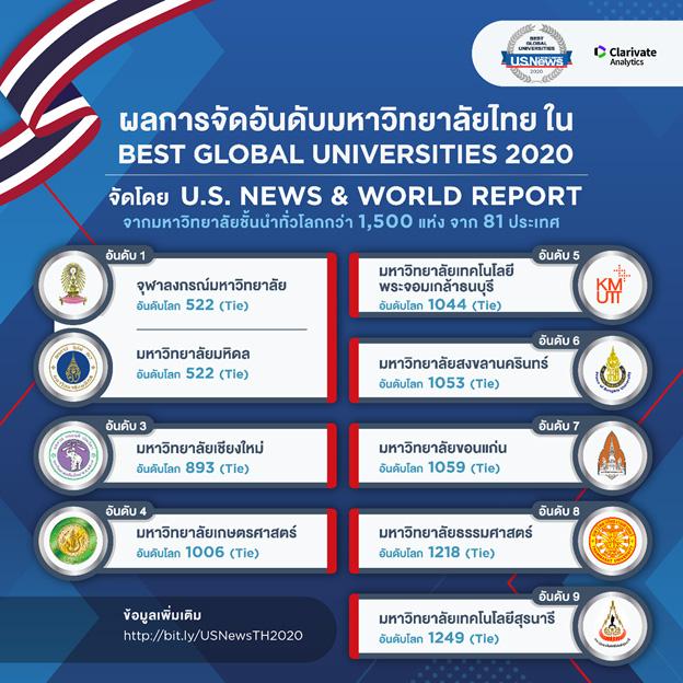 ผลการจัดอันดับมหาวิทยาลัย ใน Best Global Universities 2020