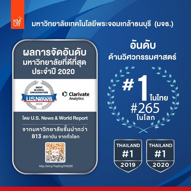 มจธ.คว้าอันดับ 1 ด้านวิศวกรรมศาสตร์ของไทย จากผลการจัดอันดับมหาวิทยาลัยที่ดีที่สุดของโลก ประจำปี 2020