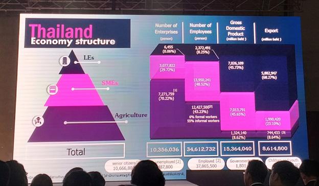 งาน OIIO (ศูนย์หนึ่งหนึ่งศูนย์) Thailand Techland 2019