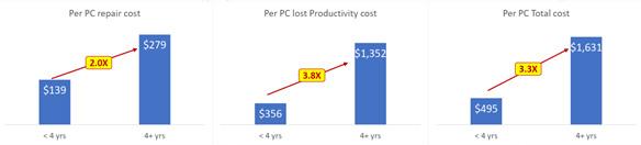 ภาพเปรียบเทียบการใช้คอมพิวเตอร์ที่อายุมากและน้อยกว่า 4ปี