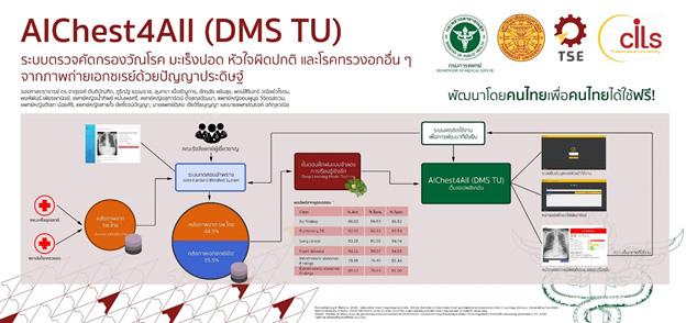คณะวิศวฯ มธ. จับมือกรมการแพทย์ นำ AI คัดกรอง มะเร็งปอด-วัณโรค-โรคทรวงอก แม่นยำสูง พร้อมเปิดให้ รพ.รัฐ ทั่วไทยใช้ฟรี