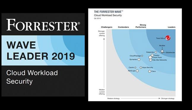 เทรนด์ไมโคร ได้รับการยกย่องจาก Forrester ให้เป็นผู้นำด้านความปลอดภัยด้าน Cloud Workload Security ประจำไตรมาส 4 ปี 2019