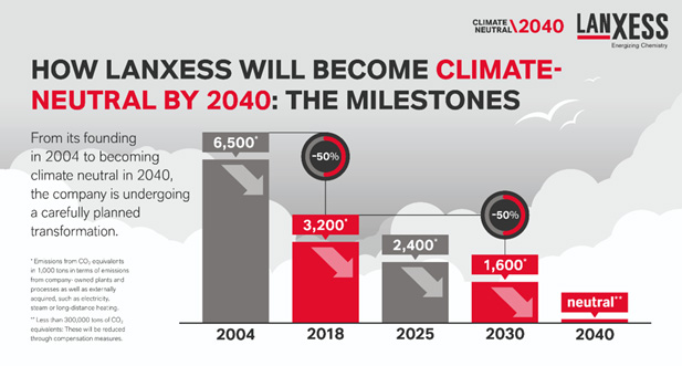 แลนเซสส์ (LANXESS) ตั้งเป้าปลอดการปล่อยก๊าซเรือนกระจกในปี 2040 คิดเป็นก๊าซ CO2 ที่ลดลงได้เทียบเท่า 3.2 ล้านตัน