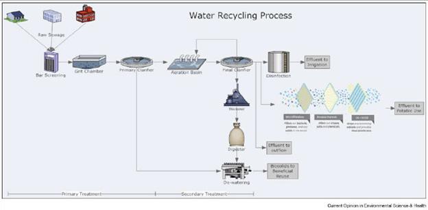 ระบบบริหารจัดการน้ำอัจฉริยะ หรือ Smart System