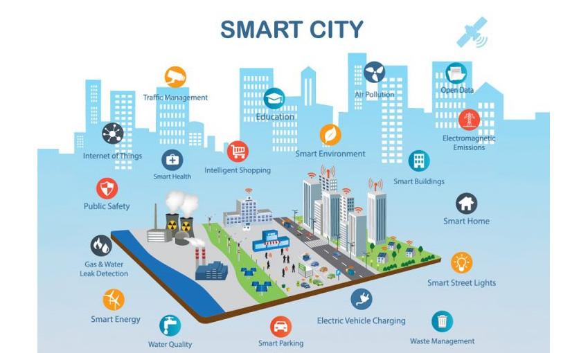 เมืองอัจฉริยะ (Smart City) คืออะไร และจะเกิดขึ้นได้อย่างไร