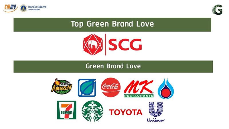 Top Green Brand Love