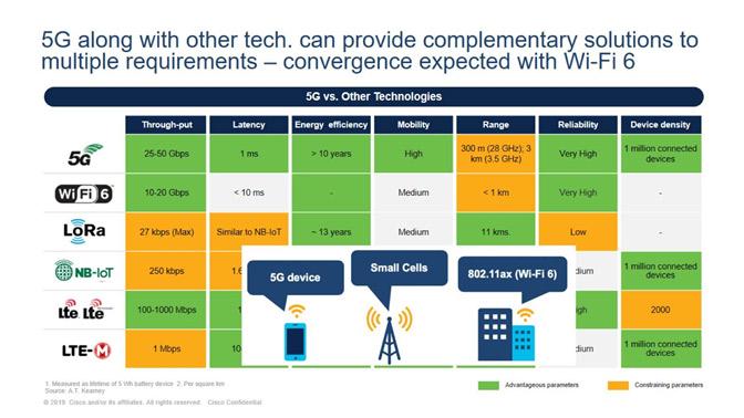 โดยเทคโนโลยี 5G ในปี 2020