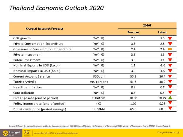 ธุรกิจอสังหาริมทรัพย์ ปี 2020