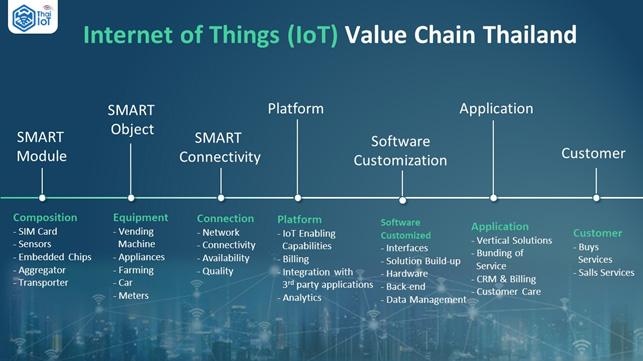 การพัฒนา IoT  Smart Device