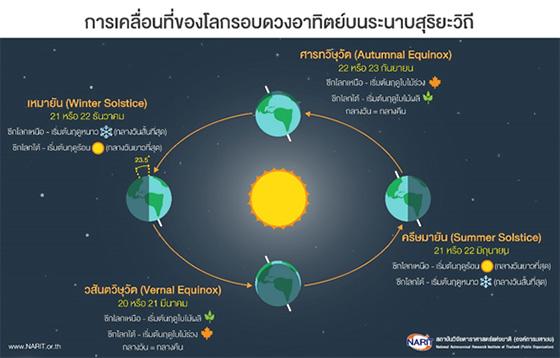 การเคลื่อนที่ของโลกรอบดวงอาทิตย์ในระนาบสุริยะวิถี