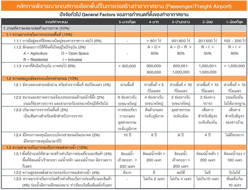 หลักการพิจารณาเกณฑ์การเลือกพื้นที่ในการก่อสร้างท่าอากาศยาน (Passenger/Freight Airport)