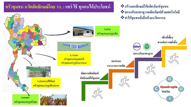 โครงการครัวชุมชน