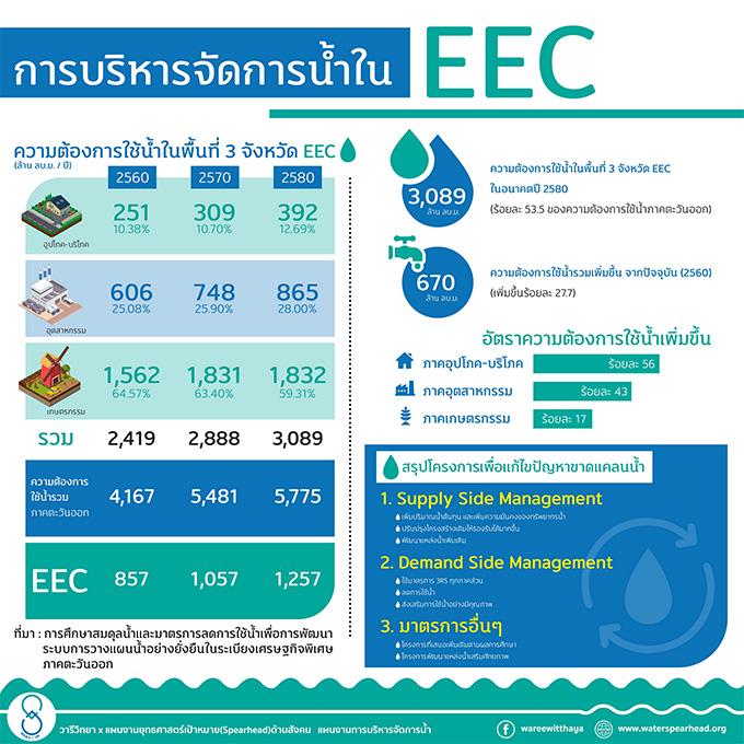ส่องความคืบหน้าแผนการบริหารจัดการน้ำในพื้นที่ EEC พบชลบุรีใช้น้ำมากเกือบ 200 ล้านลบม.