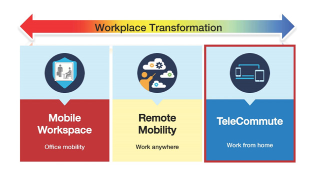 Workplace Transformation