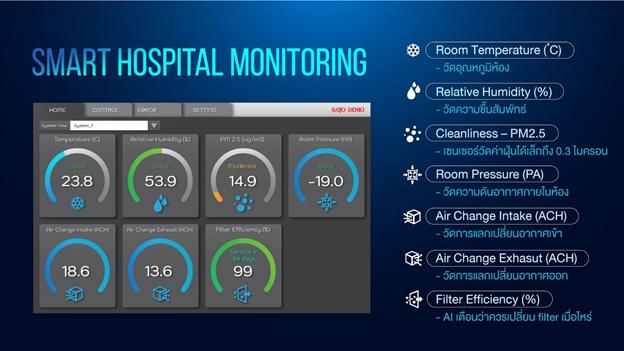 Smart Hospital Monitoring