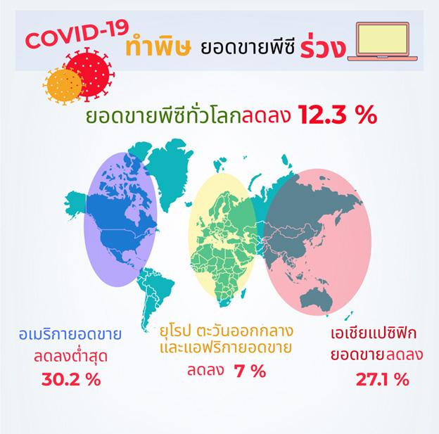 การ์ทเนอร์เผยพิษ COVID-19 ทำยอดขายพีซีทั่วโลกไตรมาสแรกปีนี้ร่วง 12.3% ดิ่งลงต่ำสุดตั้งแต่ปีพ.ศ. 2558