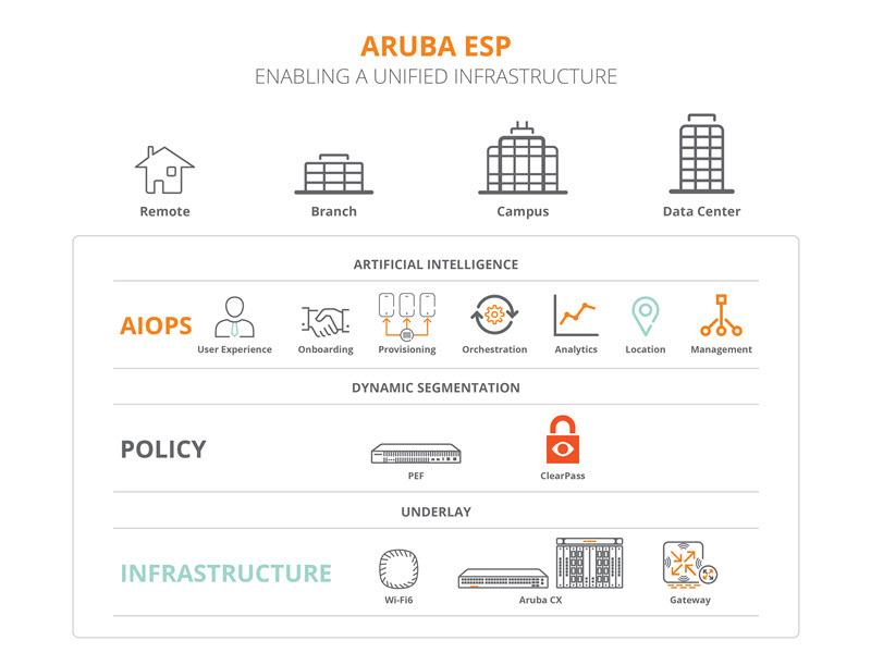 อรูบ้า (Aruba) เปิดตัว Aruba ESP แพลตฟอร์ม Cloud-Native แรกของอุตฯ เทคโนโลยีที่ใช้ AI วิเคราะห์ปัญหาระบบเครือข่าย Intelligent Edge