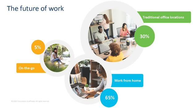ซิสโก้ชูโซลูชั่น 3 กลุ่ม รองรับการ Recover และ Transform ธุรกิจรับ New Normal ใหม่ เผยเทรนด์การทำงาน หลังจาก COVID-19 มีพนักงานทำงานที่บ้าน 65 %