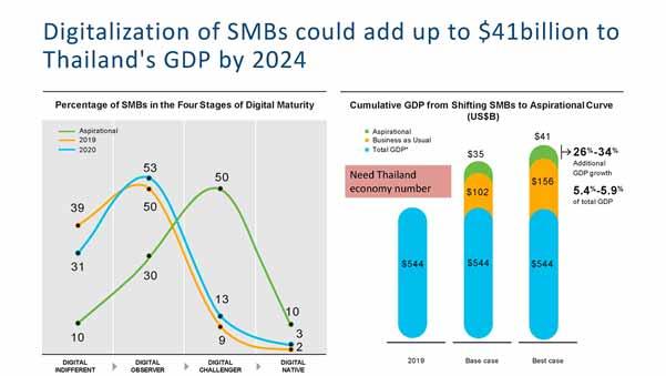 2020 Asia Pacific SMB Digital Maturity Study