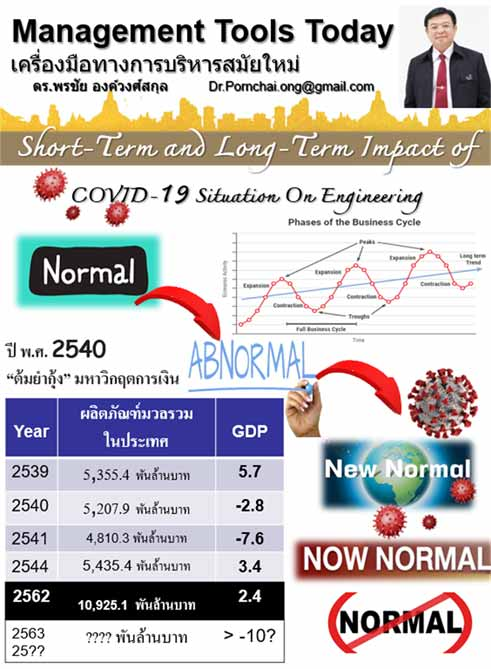 ผลกระทบจากภัยโรคระบาด COVID-19 ต่อวิชาชีพวิศวกรรมในระยะสั้นและระยะยาว