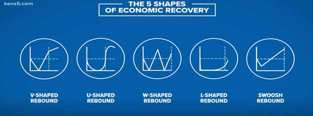 The 5 Shapes of Economic Recovery