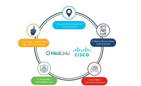 เทคโนโลยีด้านบริการทางการแพทย์