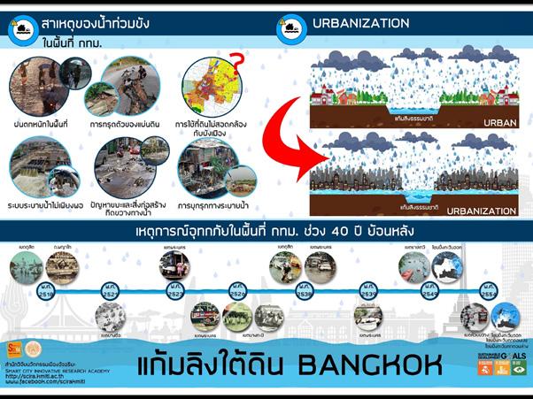 สจล แนะใช้หลักการทางวิศวกรรมทำแก้มลิงใต้ดิน ป้องกันน้ำท่วมซ้ำซากในพื้นที่กรุงเทพฯ ย่านสุขุมวิท – จตุจักรและลาดพร้าว