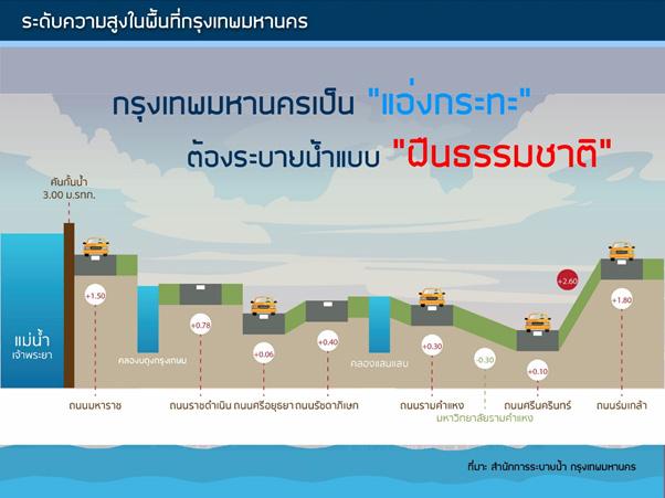 แก้มลิงกรุงเทพฯ แก้น้ำท่วม