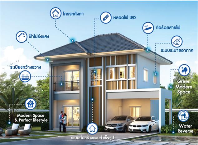 ลลิล พร็อพเพอร์ตี้ มุ่งพัฒนามาตรฐานใหม่แห่งการอยู่อาศัย ด้วยแนวคิด iL- Lalin Innovation Living