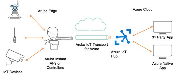 เส้นทางด่วนรับส่งข้อมูล  สำหรับข้อมูลจากอุปกรณ์ IoT โดยเฉพาะ