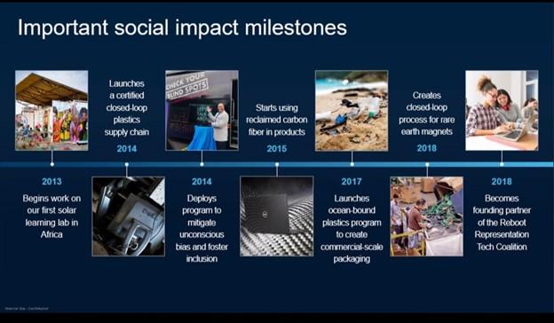 Important social impact milestones